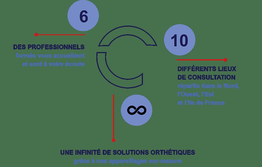 6 professionnels formés vous accueillent et sont à votre écoute - 10 lieux de consultations répartis dans le Nord, l'Ouest, l'Est et l'Ile de France - Une infinité de solutions orthétiques grâce à nos appareillages sur-mesure